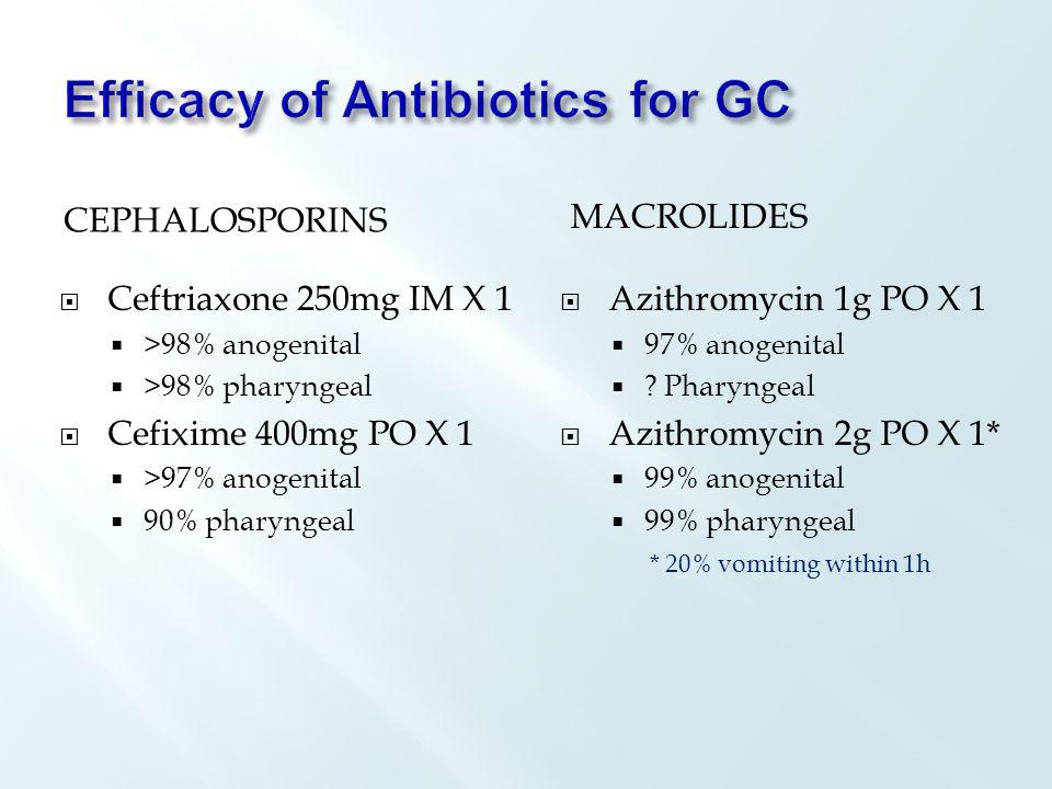 CEPHALOSPORINS MACROLIDES  Ceftriaxone 250mg IM X 1  >98% anogenital  >98% pharyngeal  Cefixime 400mg PO X 1  >97% anogenital  90% pharyngeal  Azithromycin 1g PO X 1  97% anogenital  .