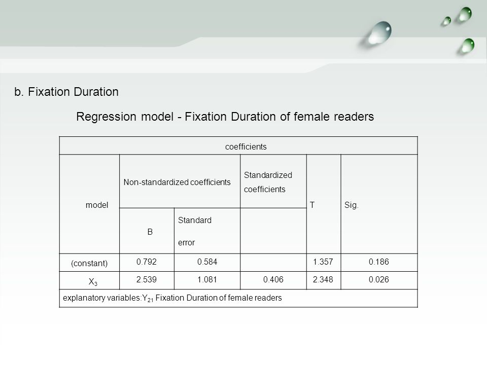 b. Fixation Duration Regression model - Fixation Duration of female readers coefficients model Non-standardized coefficients Standardized coefficients