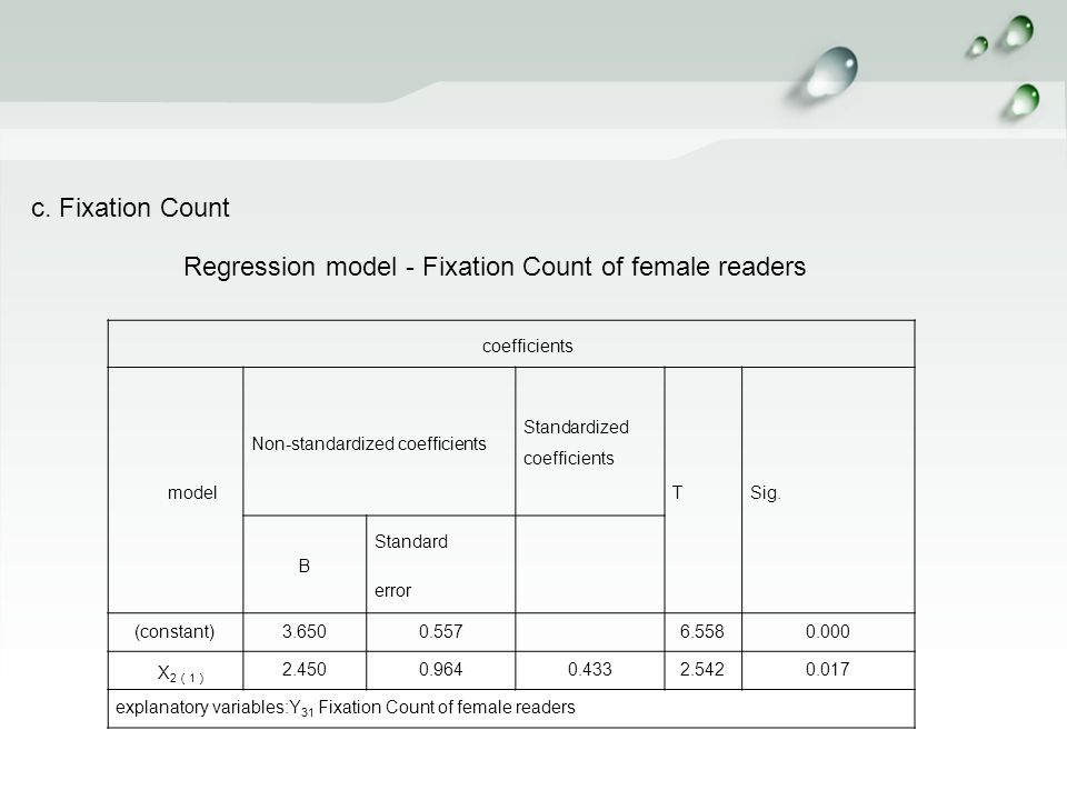 c. Fixation Count Regression model - Fixation Count of female readers coefficients model Non-standardized coefficients Standardized coefficients TSig.