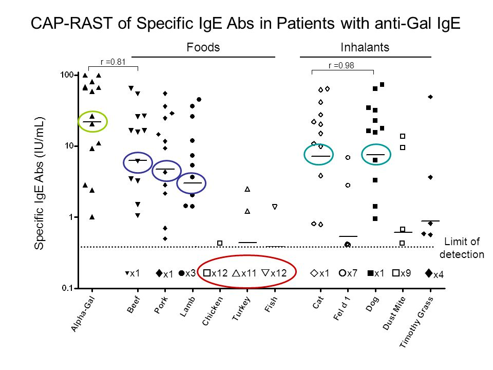 Limit of detection ▼x1 ♦ x1 x3  x12  x11  x12  x1  x7 x1  x9 ♦ x4 FoodsInhalants Specific IgE Abs (IU/mL) r =0.81 r =0.98 CAP-RAST of Specific IgE Abs in Patients with anti-Gal IgE