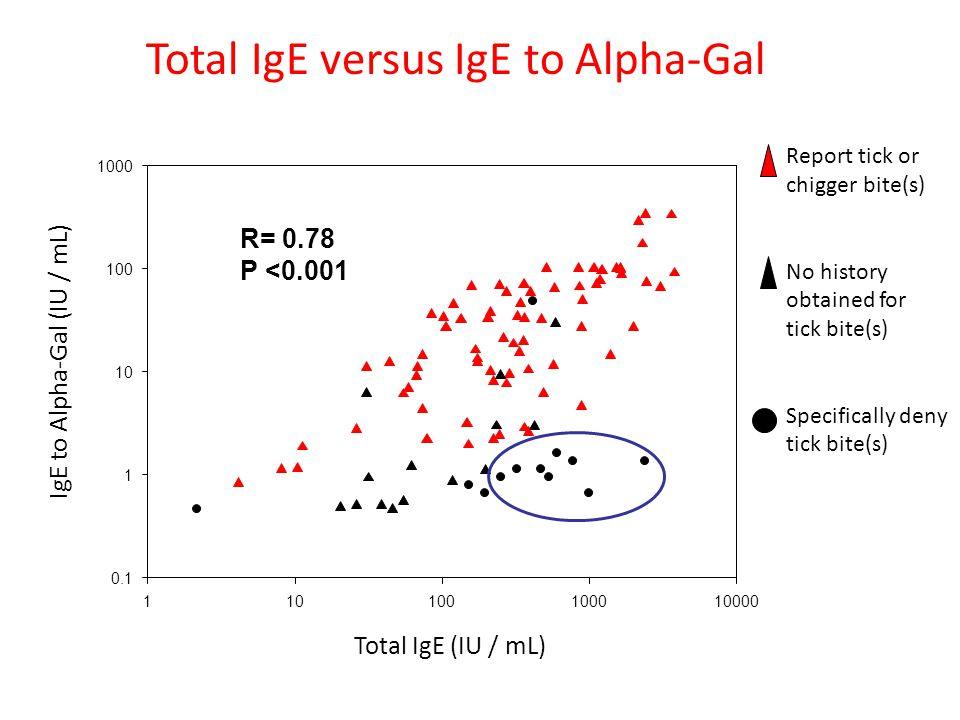 110100100010000 0.1 1 10 100 1000 Total IgE versus IgE to Alpha-Gal Total IgE (IU / mL) IgE to Alpha-Gal (IU / mL) Report tick or chigger bite(s) No history obtained for tick bite(s) Specifically deny tick bite(s) R= 0.78 P <0.001