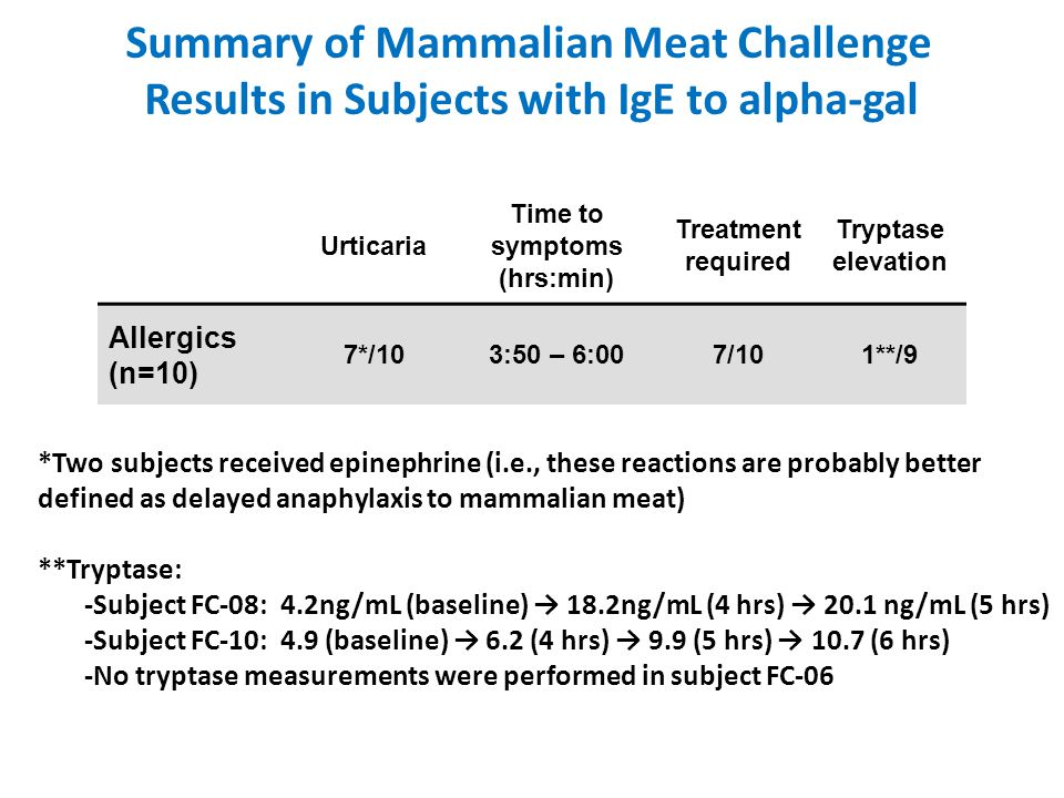 Urticaria Time to symptoms (hrs:min) Treatment required Tryptase elevation Allergics (n=10) 7*/103:50 – 6:007/101**/9 Summary of Mammalian Meat Challenge Results in Subjects with IgE to alpha-gal *Two subjects received epinephrine (i.e., these reactions are probably better defined as delayed anaphylaxis to mammalian meat) **Tryptase: -Subject FC-08: 4.2ng/mL (baseline) → 18.2ng/mL (4 hrs) → 20.1 ng/mL (5 hrs) -Subject FC-10: 4.9 (baseline) → 6.2 (4 hrs) → 9.9 (5 hrs) → 10.7 (6 hrs) -No tryptase measurements were performed in subject FC-06