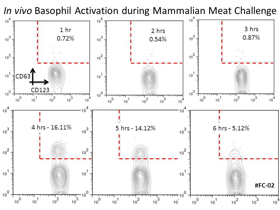 1 hr 0.72% 2 hrs 0.54% 3 hrs 0.87% CD63 CD123 In vivo Basophil Activation during Mammalian Meat Challenge #FC-02 4 hrs - 16.11% 5 hrs - 14.12% 6 hrs - 5.12%