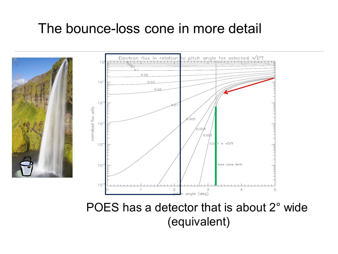 The bounce-loss cone in more detail POES has a detector that is about 2° wide (equivalent)