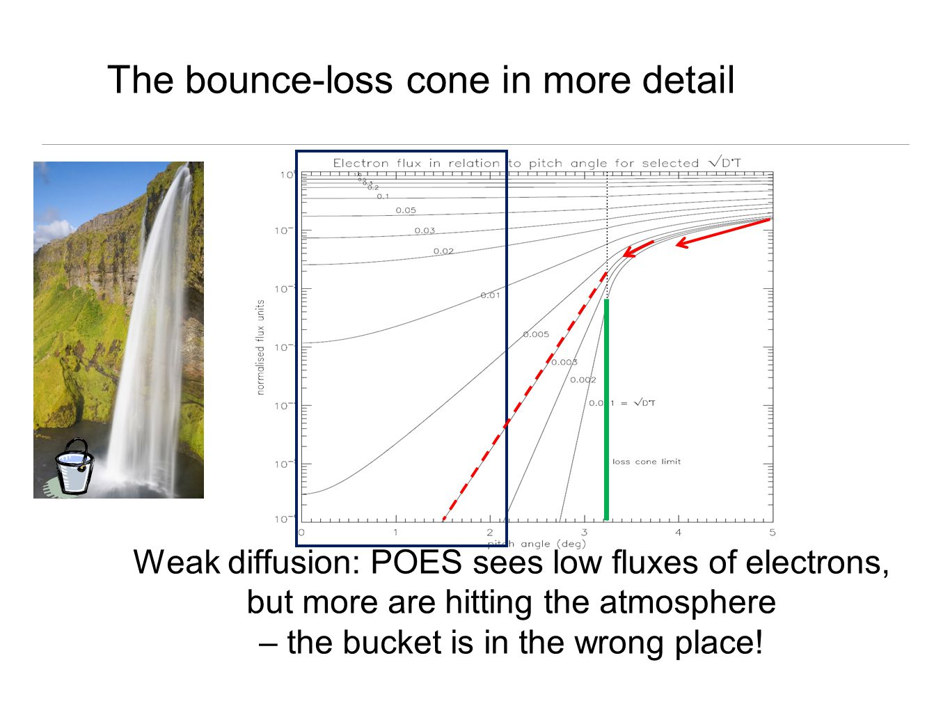 The bounce-loss cone in more detail Weak diffusion: POES sees low fluxes of electrons, but more are hitting the atmosphere – the bucket is in the wrong place!
