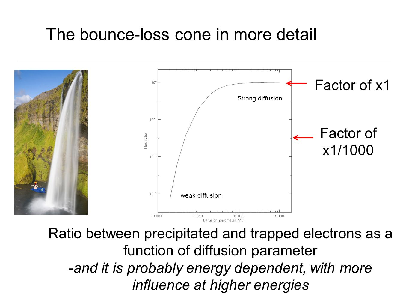 The bounce-loss cone in more detail Ratio between precipitated and trapped electrons as a function of diffusion parameter -and it is probably energy dependent, with more influence at higher energies Factor of x1 Factor of x1/1000 Strong diffusion weak diffusion
