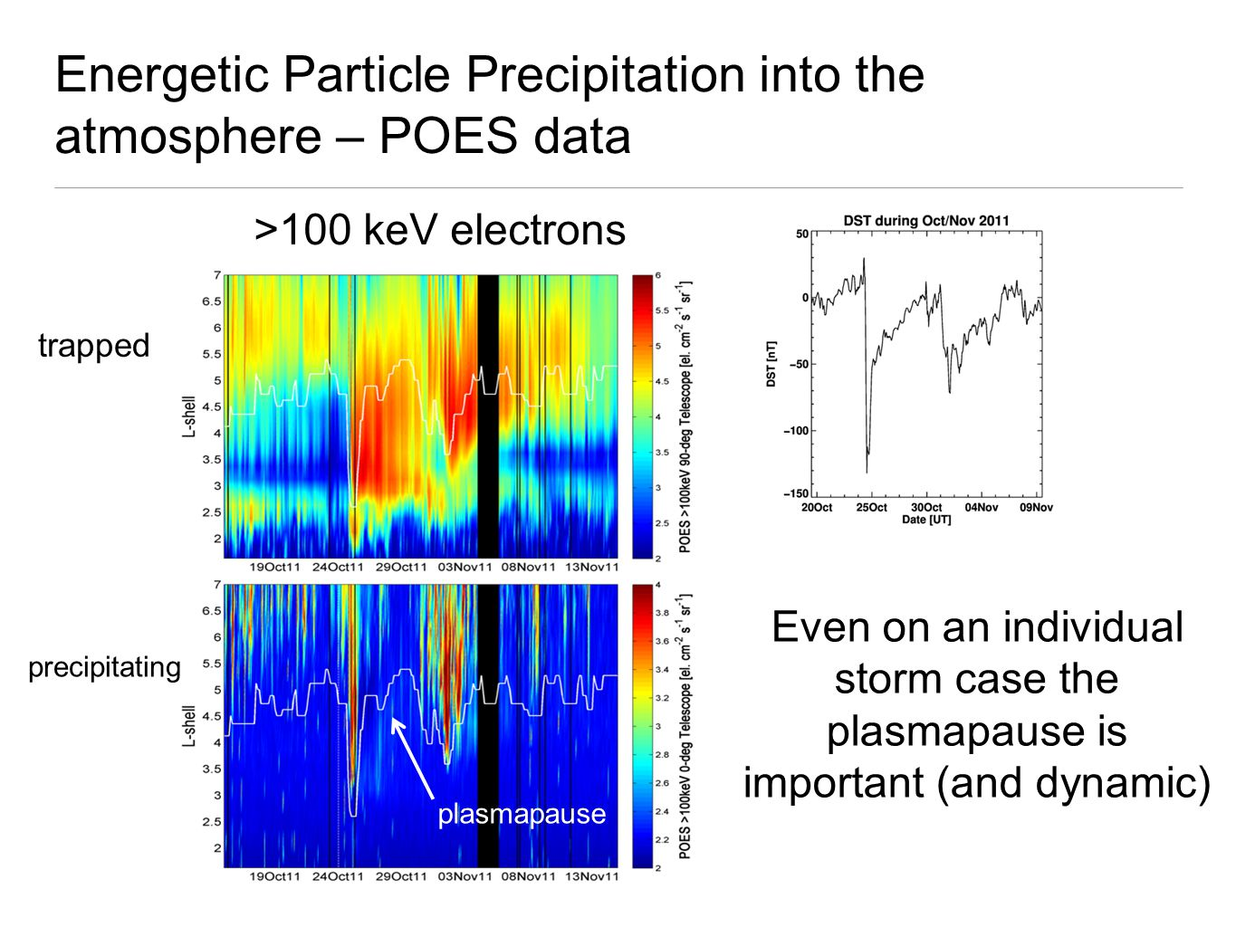 Energetic Particle Precipitation into the atmosphere – POES data trapped >100 keV electrons precipitating Even on an individual storm case the plasmapause is important (and dynamic) plasmapause