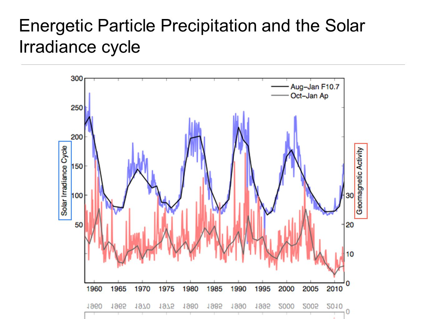 Energetic Particle Precipitation and the Solar Irradiance cycle