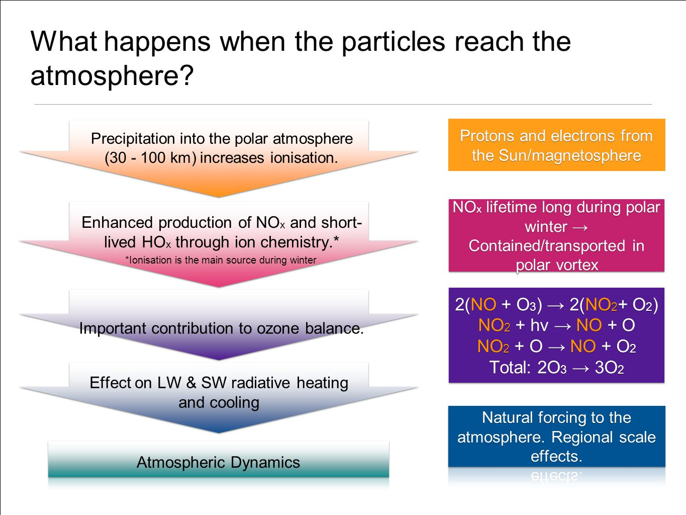 What happens when the particles reach the atmosphere.