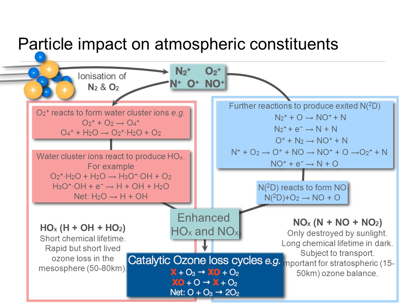Particle impact on atmospheric constituents - - - - - - - - + + - - - - Further reactions to produce exited N( 2 D) N 2 + + O → NO + + N N 2 + + e − → N + N O + + N 2 → NO + + N N + + O 2 → O + + NO → NO + + O →O 2 + + N NO + + e − → N + O Further reactions to produce exited N( 2 D) N 2 + + O → NO + + N N 2 + + e − → N + N O + + N 2 → NO + + N N + + O 2 → O + + NO → NO + + O →O 2 + + N NO + + e − → N + O Ionisation of N 2 & O 2 O 2 + reacts to form water cluster ions e.g.