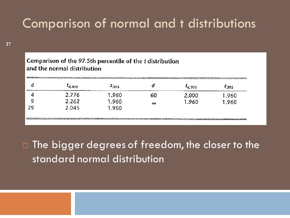 Comparison of normal and t distributions  The bigger degrees of freedom, the closer to the standard normal distribution 27