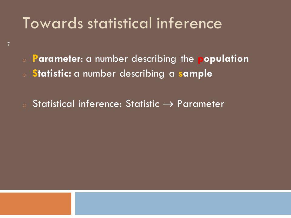 Population Sample Estimates & tests 8 Inference Process Sample statistic