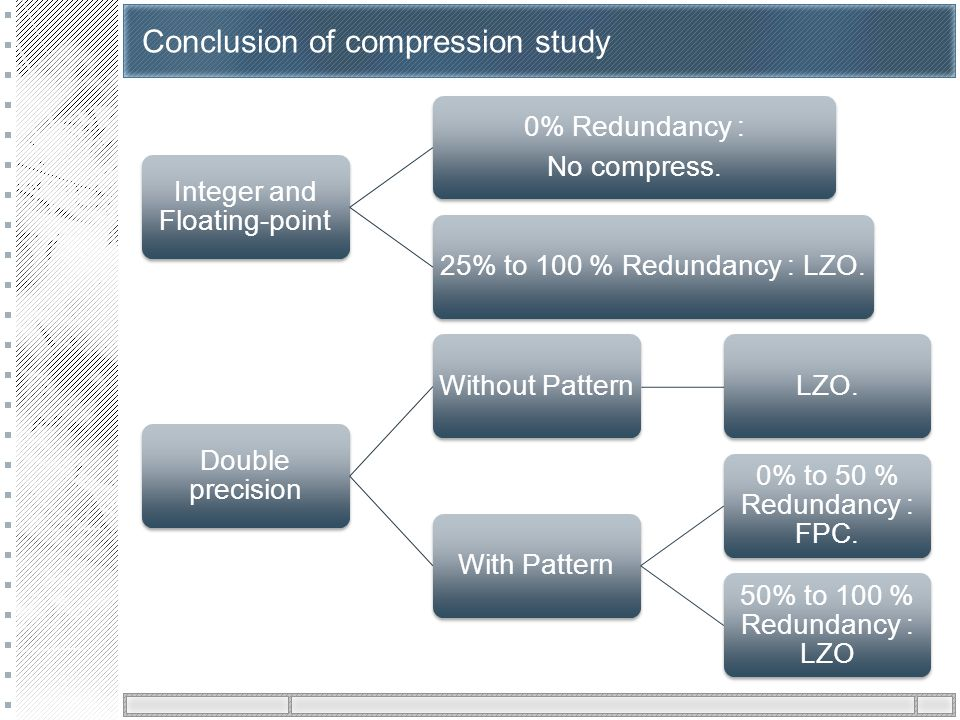 Conclusion of compression study Integer and Floating-point 0% Redundancy : No compress.
