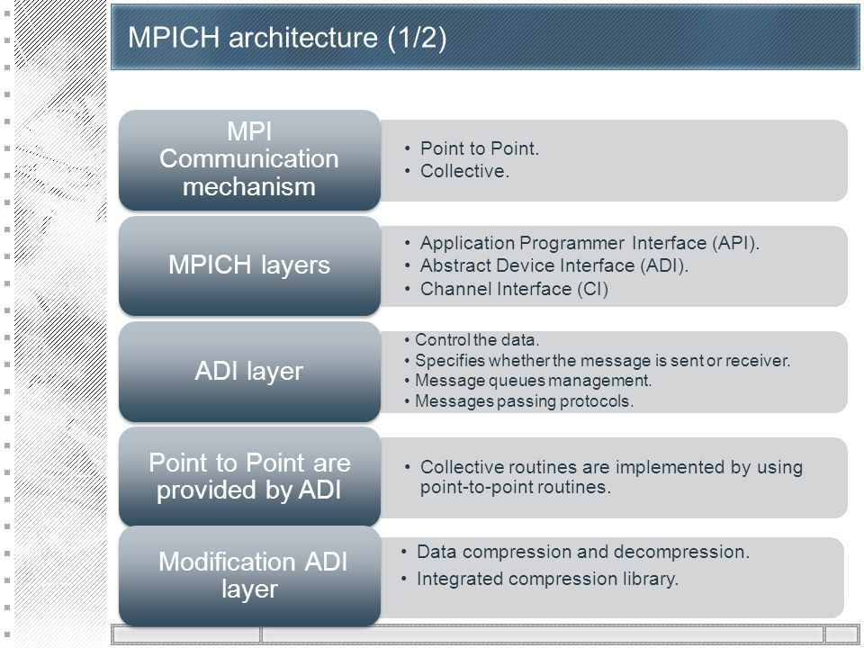 MPICH architecture (1/2) Point to Point. Collective.