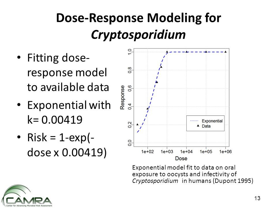 Dose-Response Modeling for Cryptosporidium Fitting dose- response model to available data Exponential with k= 0.00419 Risk = 1-exp(- dose x 0.00419) Exponential model fit to data on oral exposure to oocysts and infectivity of Cryptosporidium in humans (Dupont 1995) 13