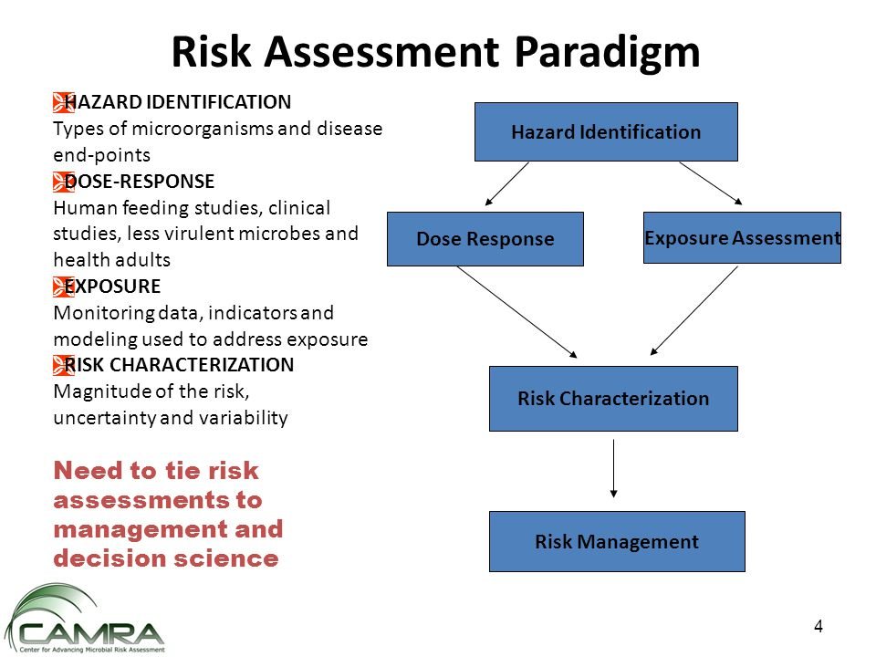 Hazard Identification Dose Response Exposure Assessment Risk Characterization Risk Management  HAZARD IDENTIFICATION Types of microorganisms and disease end-points  DOSE-RESPONSE Human feeding studies, clinical studies, less virulent microbes and health adults  EXPOSURE Monitoring data, indicators and modeling used to address exposure  RISK CHARACTERIZATION Magnitude of the risk, uncertainty and variability Need to tie risk assessments to management and decision science Risk Assessment Paradigm 4