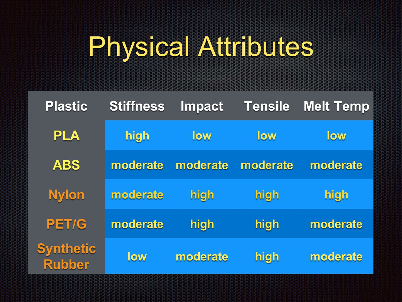 Physical Attributes PlasticStiffnessImpactTensile Melt Temp PLAhighlowlowlow ABSmoderatemoderatemoderatemoderate Nylonmoderatehighhighhigh PET/Gmoderatehighhighmoderate Synthetic Rubber lowmoderatehighmoderate
