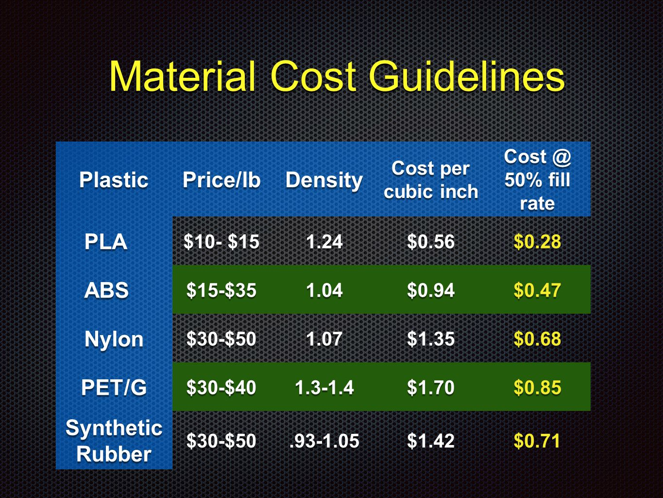 Material Cost Guidelines Material Cost Guidelines PlasticPrice/lbDensity Cost per cubic inch Cost @ 50% fill rate PLA $10- $15 1.24$0.56$0.28 ABS$15-$351.04$0.94$0.47 Nylon$30-$501.07$1.35$0.68 PET/G$30-$401.3-1.4$1.70$0.85 Synthetic Rubber $30-$50.93-1.05$1.42$0.71