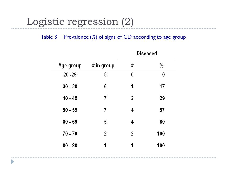 Logistic regression (2) Table 3 Prevalence (%) of signs of CD according to age group