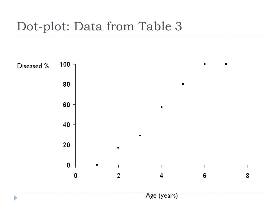 Dot-plot: Data from Table 3 Diseased % Age (years)