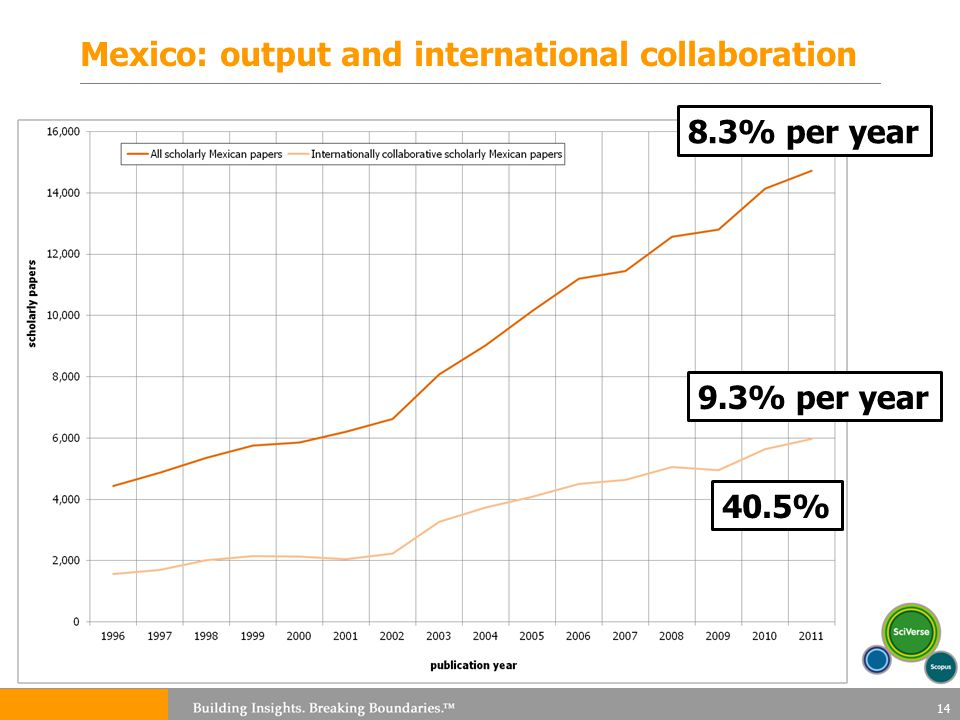 Mexico: output and international collaboration 14 8.3% per year 9.3% per year 40.5%