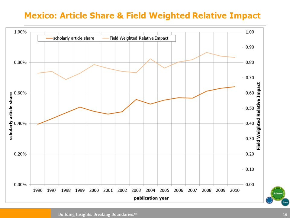 Mexico: Article Share & Field Weighted Relative Impact 16