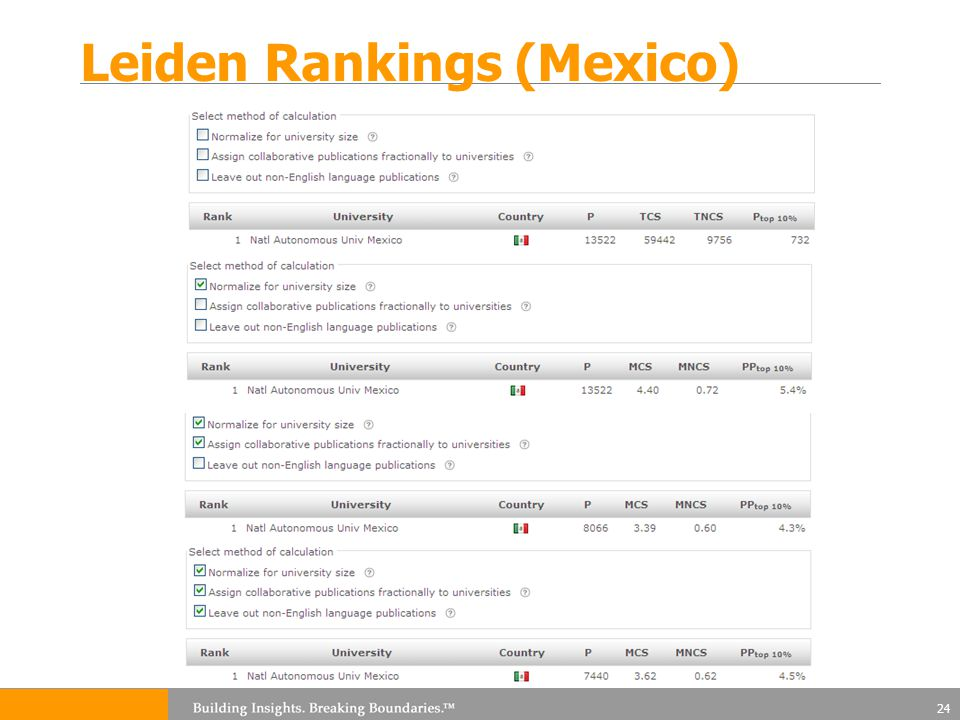 Leiden Rankings (Mexico) 24