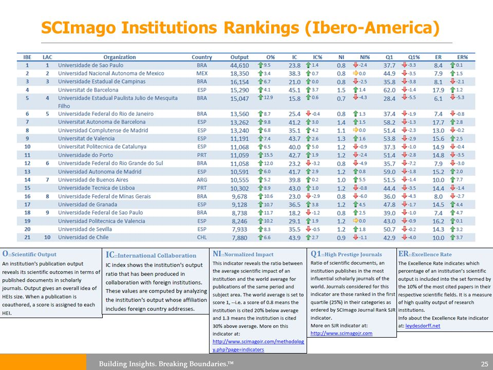 SCImago Institutions Rankings (Ibero-America) 25
