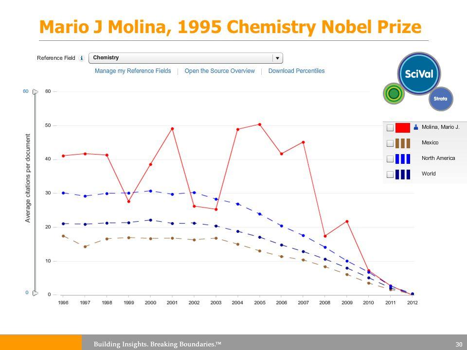Mario J Molina, 1995 Chemistry Nobel Prize 30