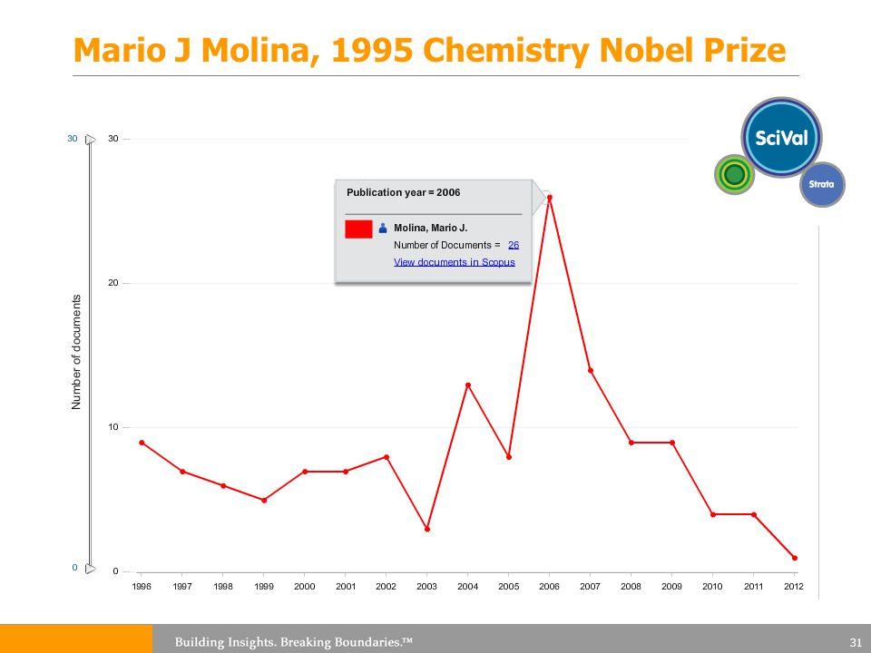 Mario J Molina, 1995 Chemistry Nobel Prize 31