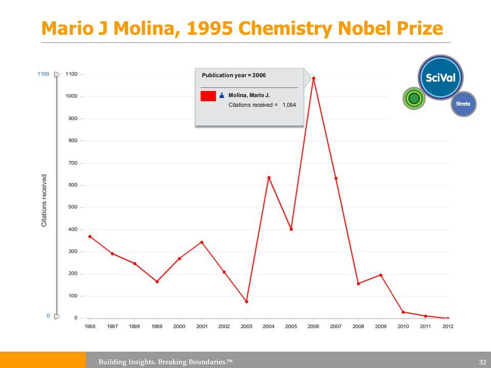 Mario J Molina, 1995 Chemistry Nobel Prize 32