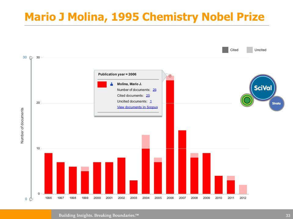 Mario J Molina, 1995 Chemistry Nobel Prize 33
