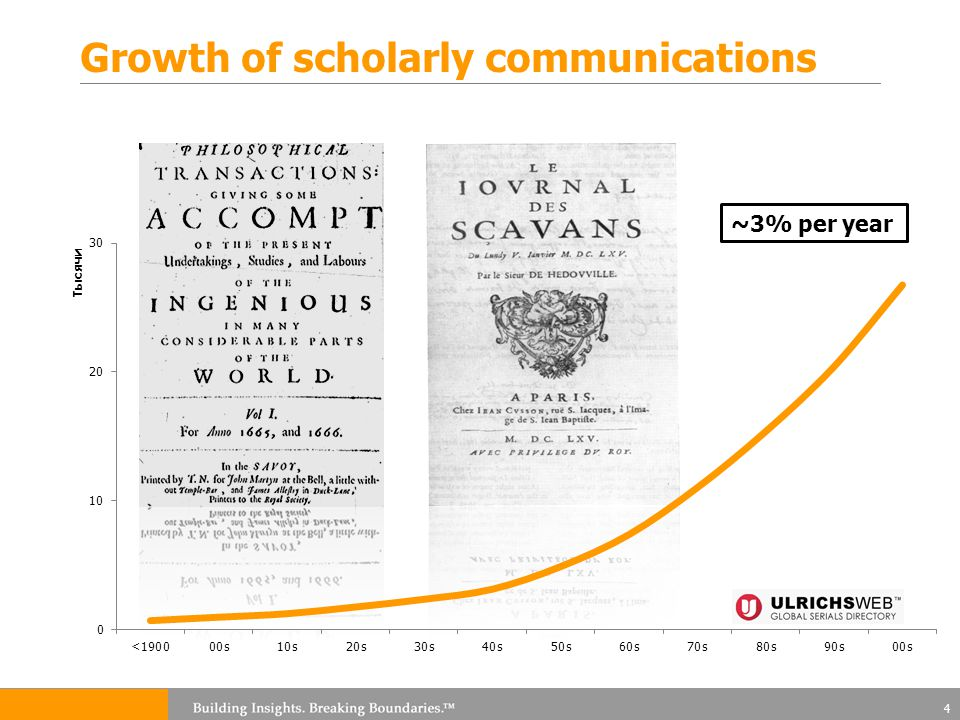 Growth of scholarly communications 4 ~3% per year