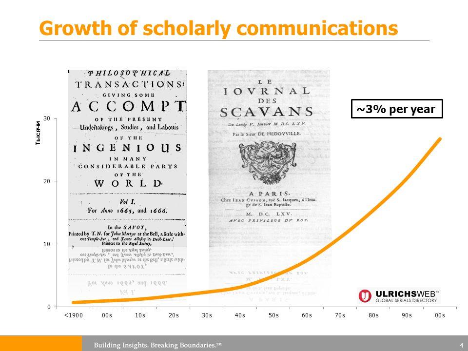 Article level metrics Citations Peer ratings Usage Social Media 35
