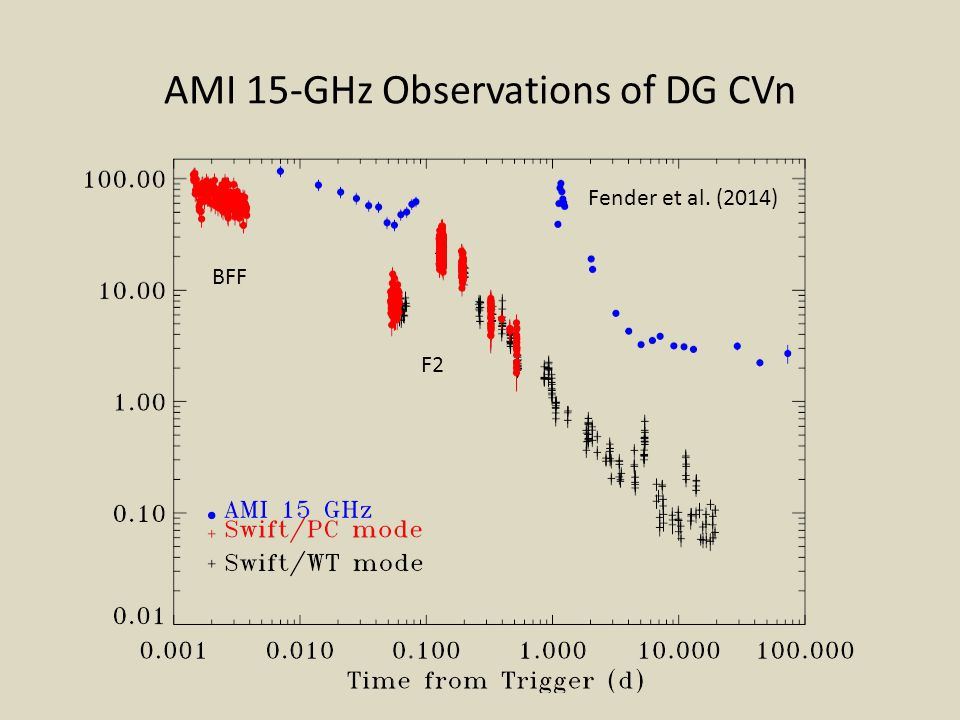 AMI 15-GHz Observations of DG CVn F2 BFF Fender et al. (2014)