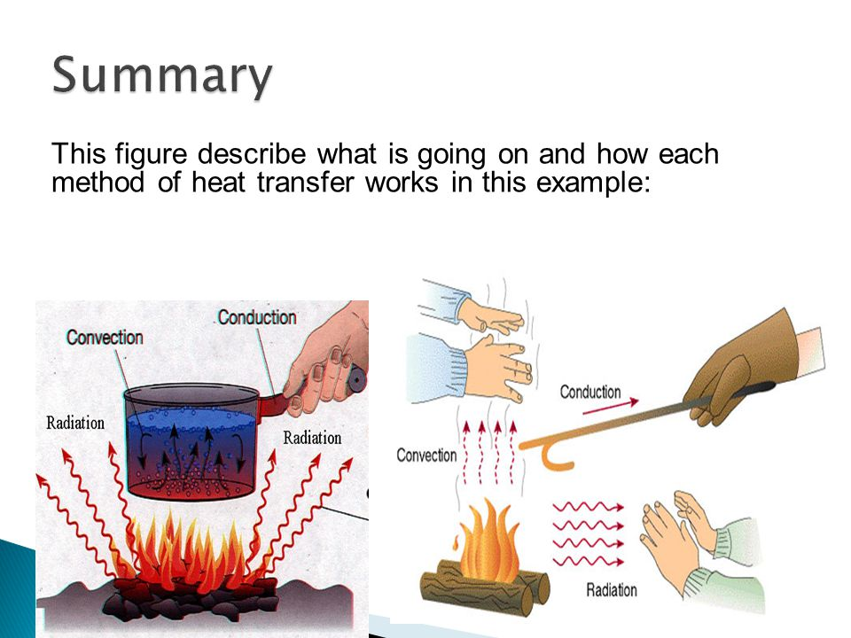 This figure describe what is going on and how each method of heat transfer works in this example: