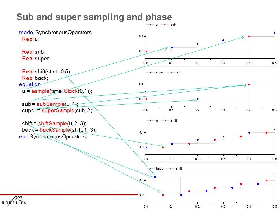 Slide 10 Sub and super sampling and phase model SynchronousOperators Real u; Real sub; Real super; Real shift(start=0.5); Real back; equation u = sample(time, Clock(0.1)); sub = subSample(u, 4); super = superSample(sub, 2); shift = shiftSample(u, 2, 3); back = backSample(shift, 1, 3); end SynchronousOperators;