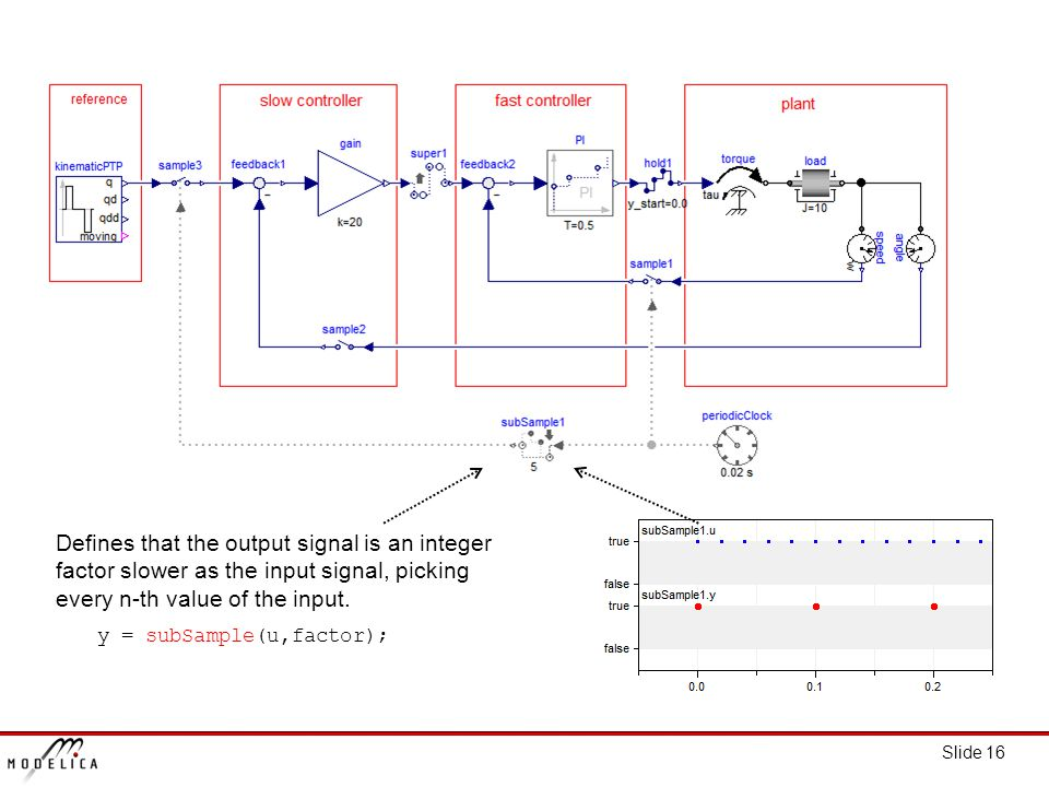 Slide 16 Defines that the output signal is an integer factor slower as the input signal, picking every n-th value of the input.