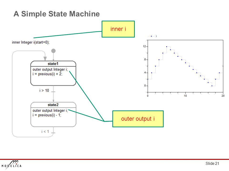 Slide 21 A Simple State Machine outer output i inner i