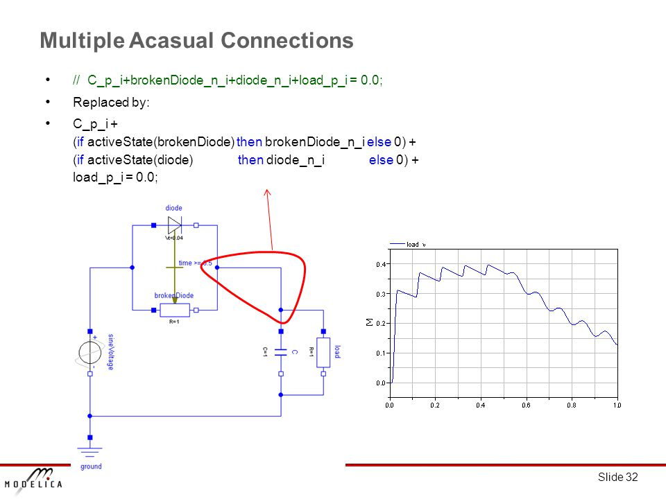 Slide 32 Multiple Acasual Connections // C_p_i+brokenDiode_n_i+diode_n_i+load_p_i = 0.0; Replaced by: C_p_i + (if activeState(brokenDiode) then brokenDiode_n_i else 0) + (if activeState(diode) then diode_n_i else 0) + load_p_i = 0.0;
