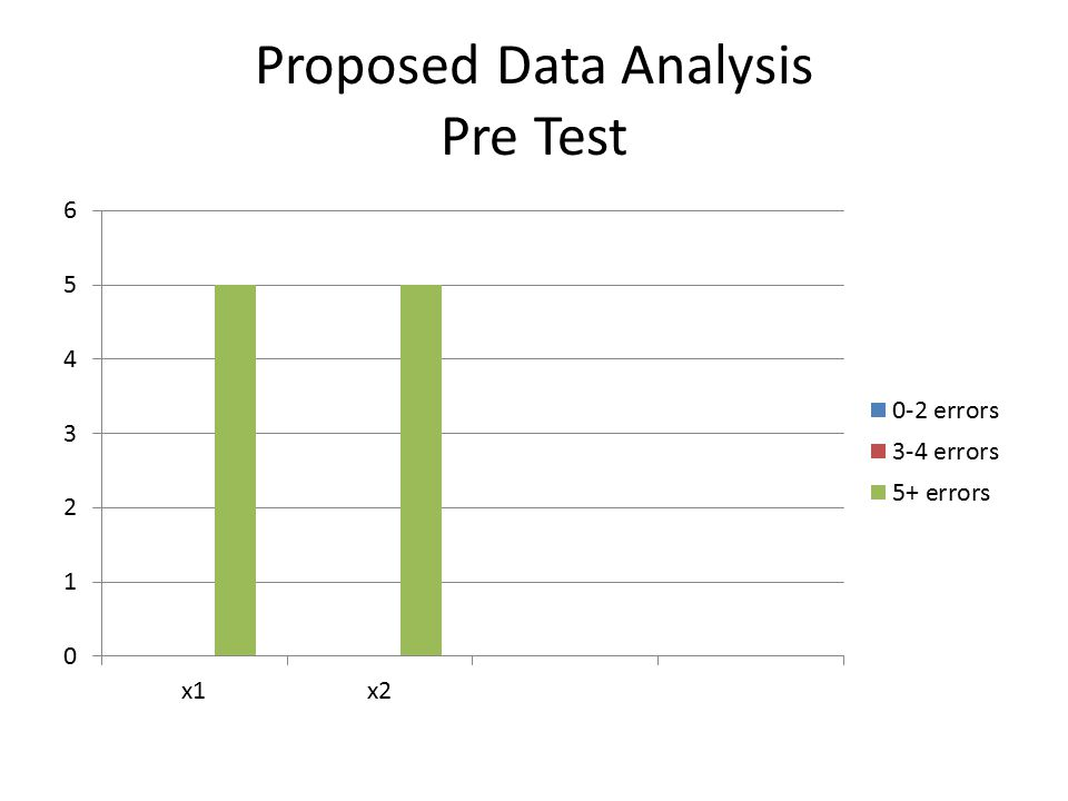 Proposed Data Analysis Pre Test