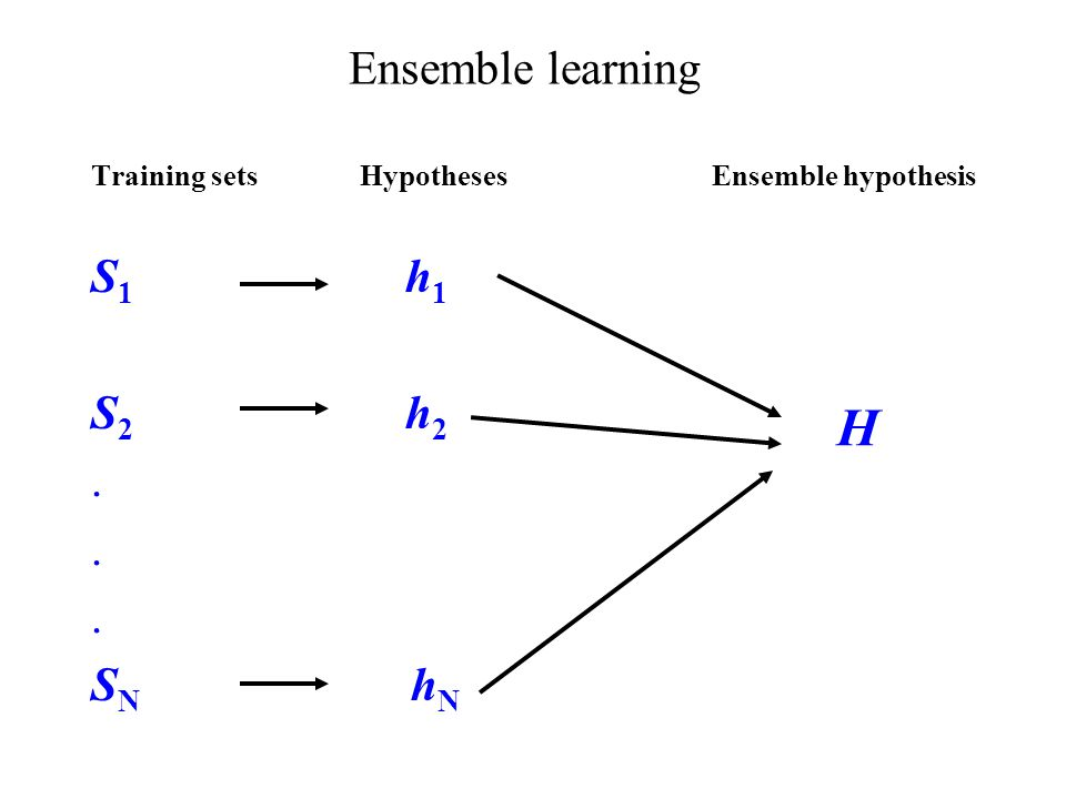 Ensemble learning Training sets Hypotheses Ensemble hypothesis S 1 h 1 S 2 h 2. S N h N H