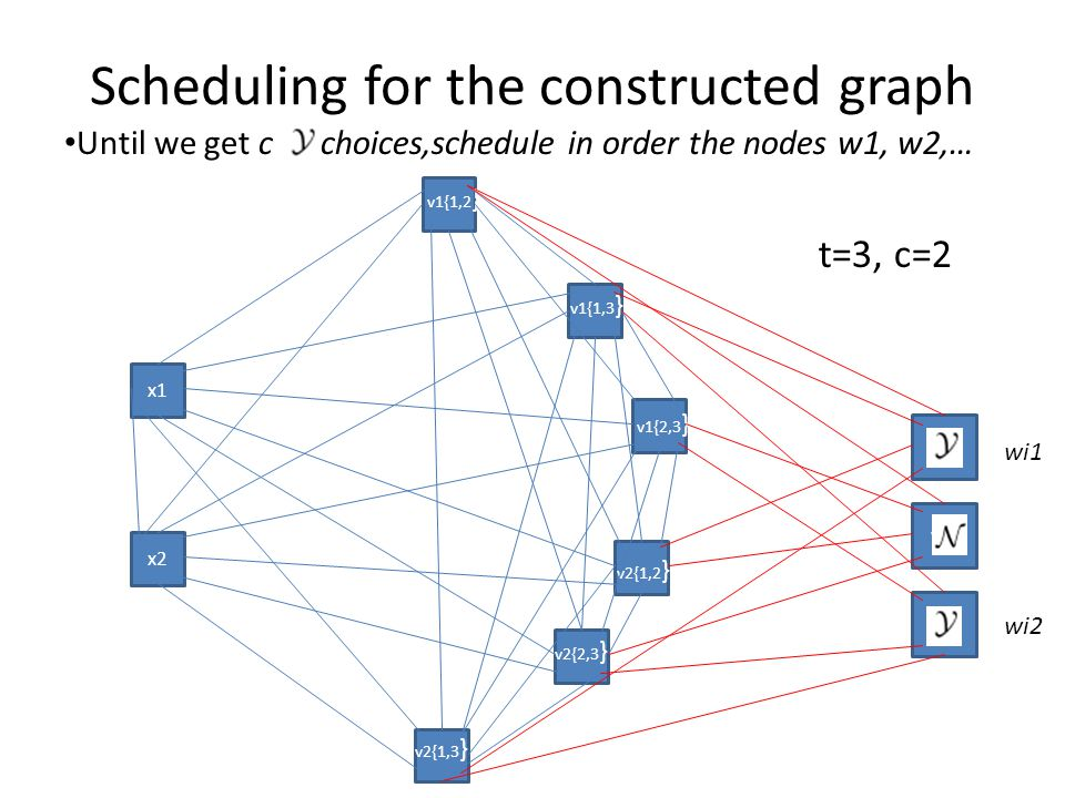 Scheduling for the constructed graph Until we get c choices,schedule in order the nodes w1, w2,… x1 x2 w1 w2 w3 v1{1,2 } v1{1,3 } v1{2,3 } v2{1,2 } v2