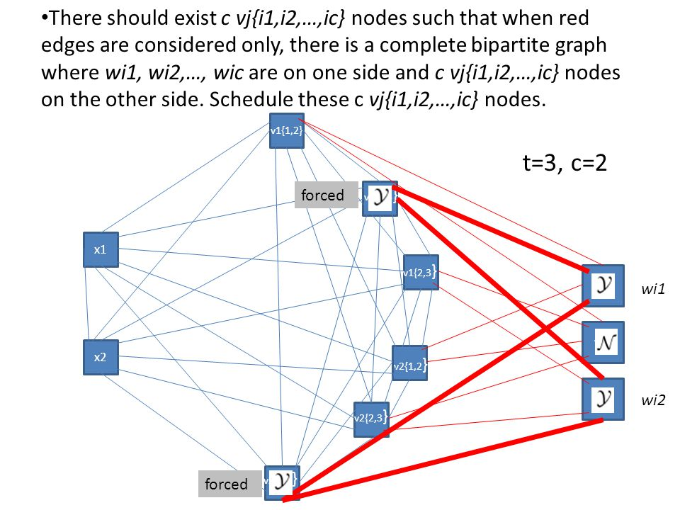 There should exist c vj{i1,i2,…,ic} nodes such that when red edges are considered only, there is a complete bipartite graph where wi1, wi2,…, wic are on one side and c vj{i1,i2,…,ic} nodes on the other side.
