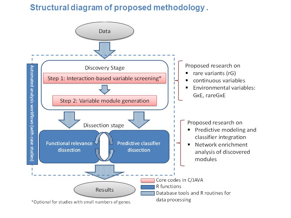 Structural diagram of proposed methodology.