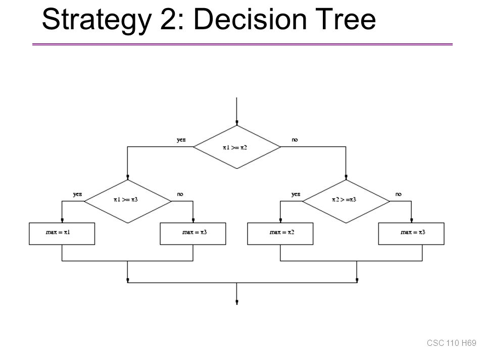 Strategy 2: Decision Tree CSC 110 H69