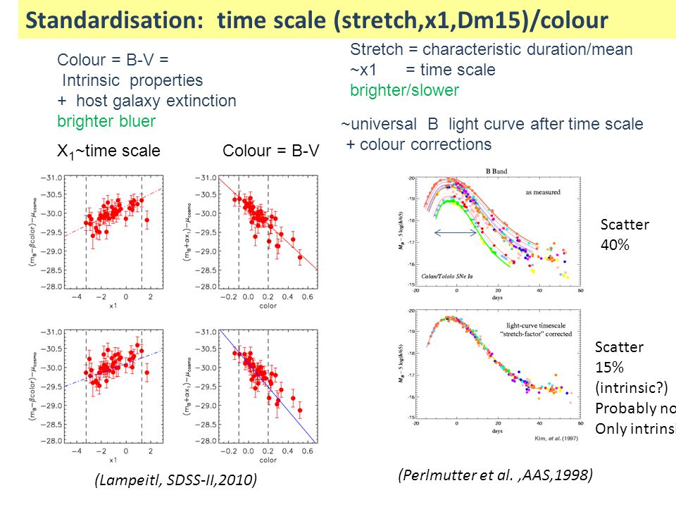 Standardisation: time scale (stretch,x1,Dm15)/colour ~universal B light curve after time scale + colour corrections (Lampeitl, SDSS-II,2010) X 1 ~time