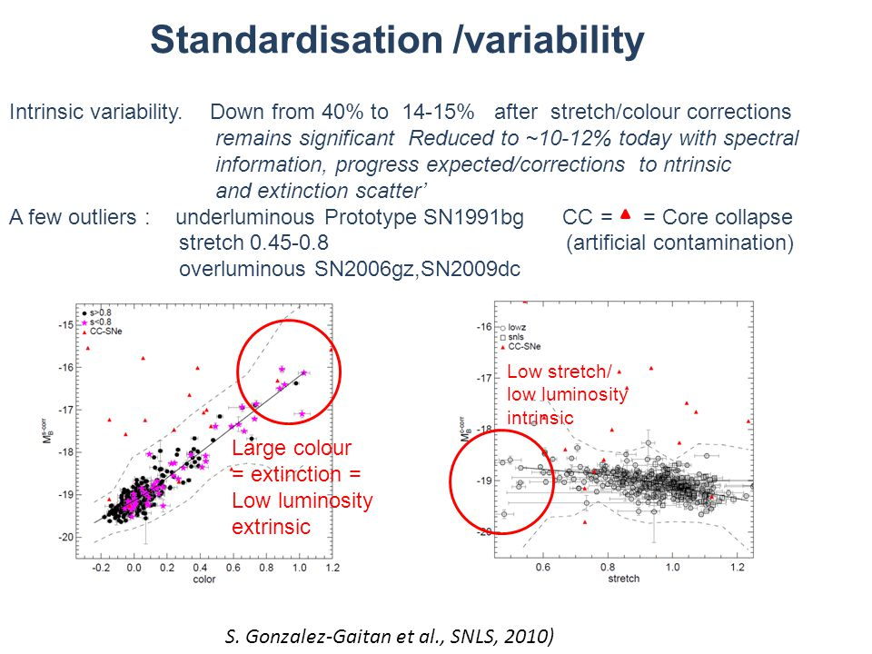 Standardisation /variability Intrinsic variability. Down from 40% to 14-15% after stretch/colour corrections remains significant Reduced to ~10-12% to