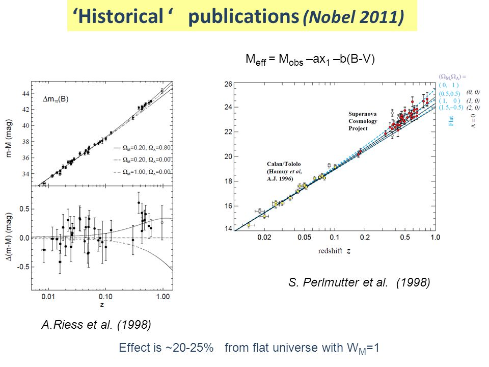 Effect is ~20-25% from flat universe with W M =1 'Historical ' publications (Nobel 2011) M eff = M obs –ax 1 –b(B-V) A.Riess et al. (1998) S. Perlmutt