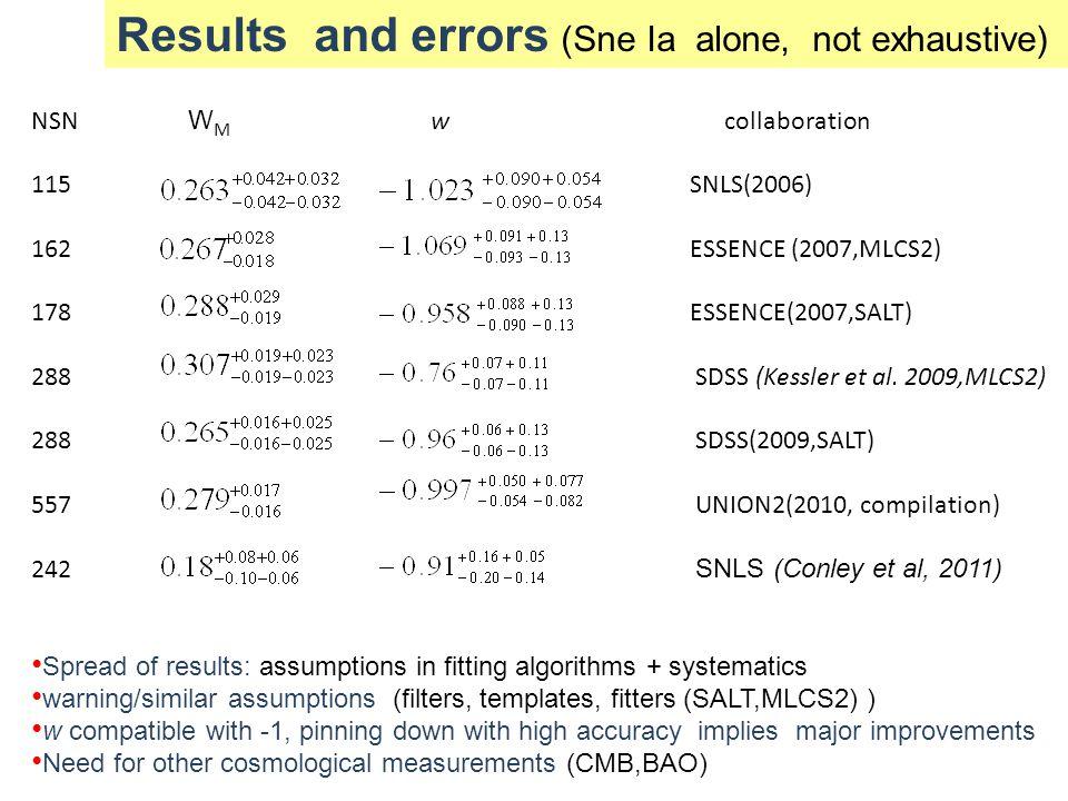 NSN W M w collaboration 115 SNLS(2006) 162 ESSENCE (2007,MLCS2) 178 ESSENCE(2007,SALT) 288 SDSS (Kessler et al. 2009,MLCS2) 288 SDSS(2009,SALT) 557 UN